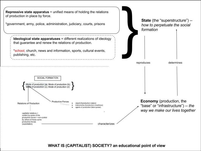 What is (capitalist) society- Full
